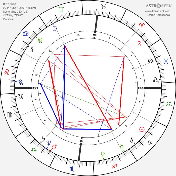 Michael Capuano - Astrology Natal Birth Chart