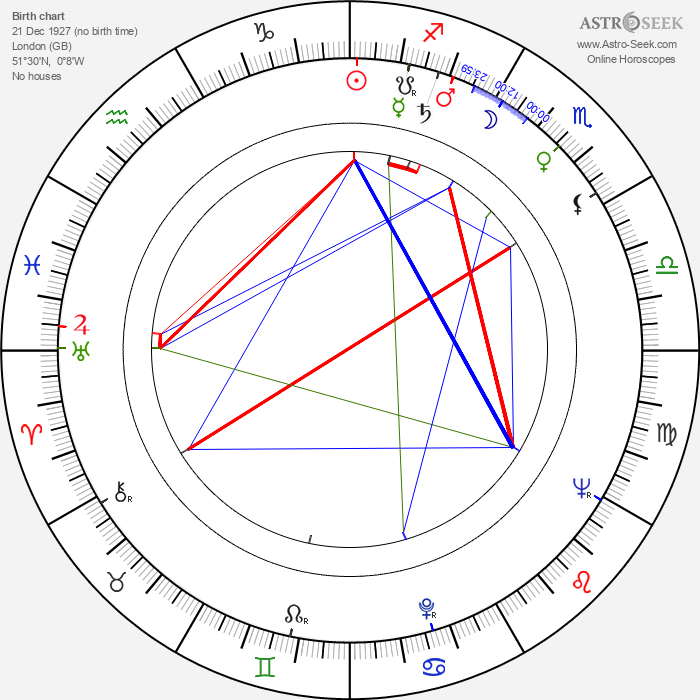 Michael Carreras - Astrology Natal Birth Chart