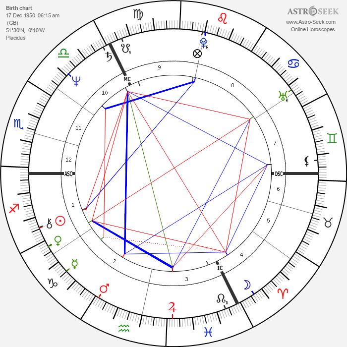 Michael Cashman - Astrology Natal Birth Chart