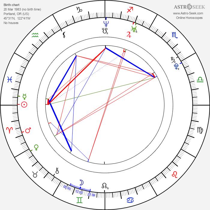 Michael Cassidy - Astrology Natal Birth Chart