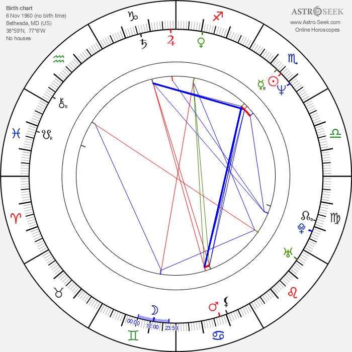 Michael Cerveris - Astrology Natal Birth Chart