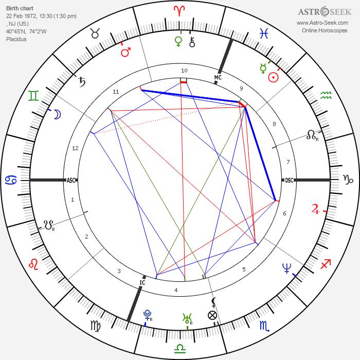 Michael Chang - Astrology Natal Birth Chart