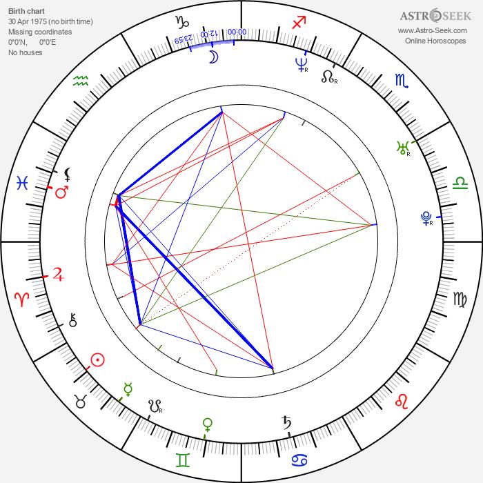 Michael Chaturantabut - Astrology Natal Birth Chart