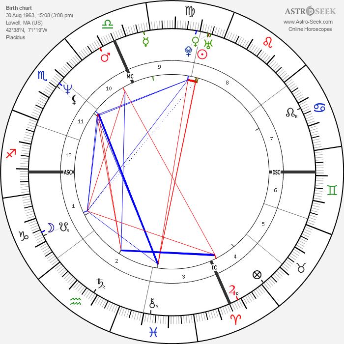 Michael Chiklis - Astrology Natal Birth Chart