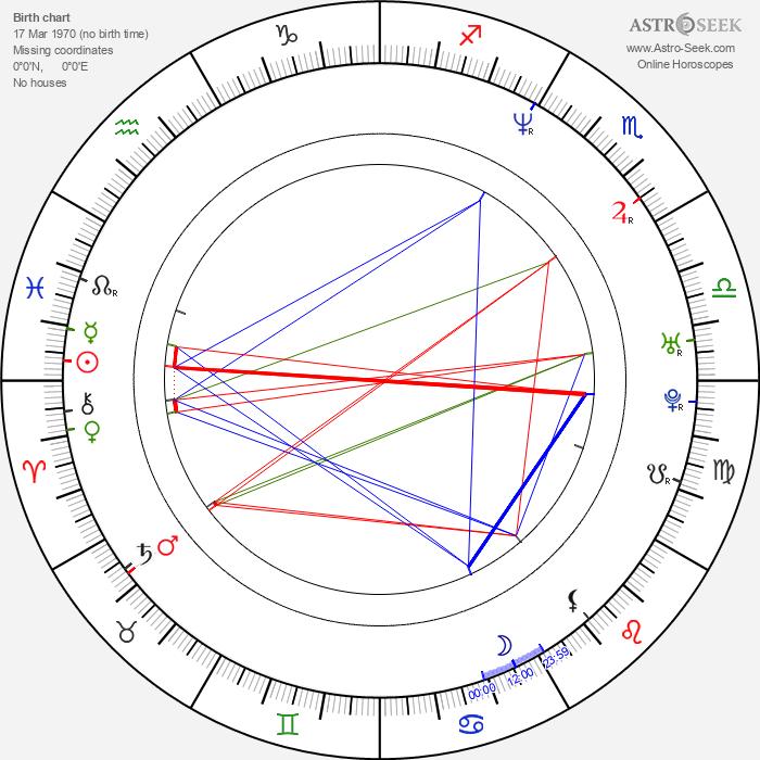 Michael Coleman - Astrology Natal Birth Chart