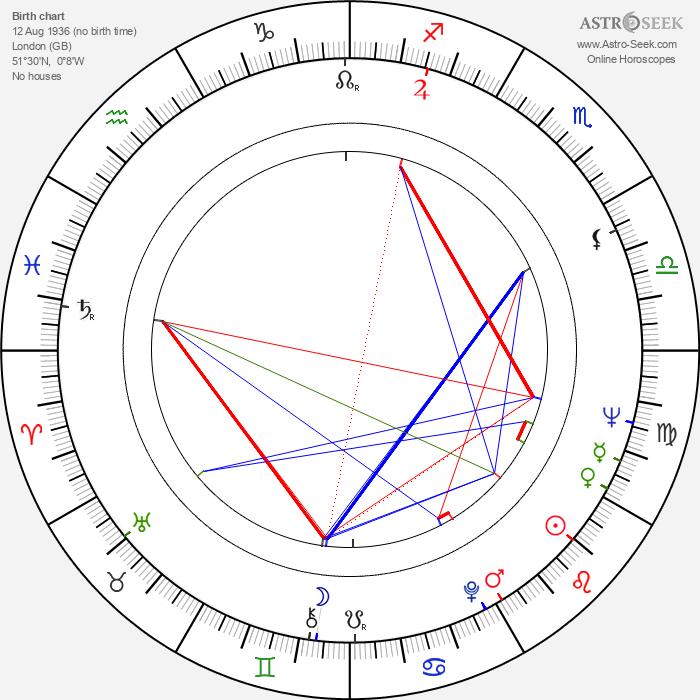 Michael Coles - Astrology Natal Birth Chart