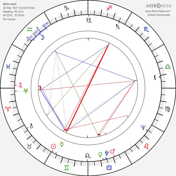 Michael Constantine - Astrology Natal Birth Chart