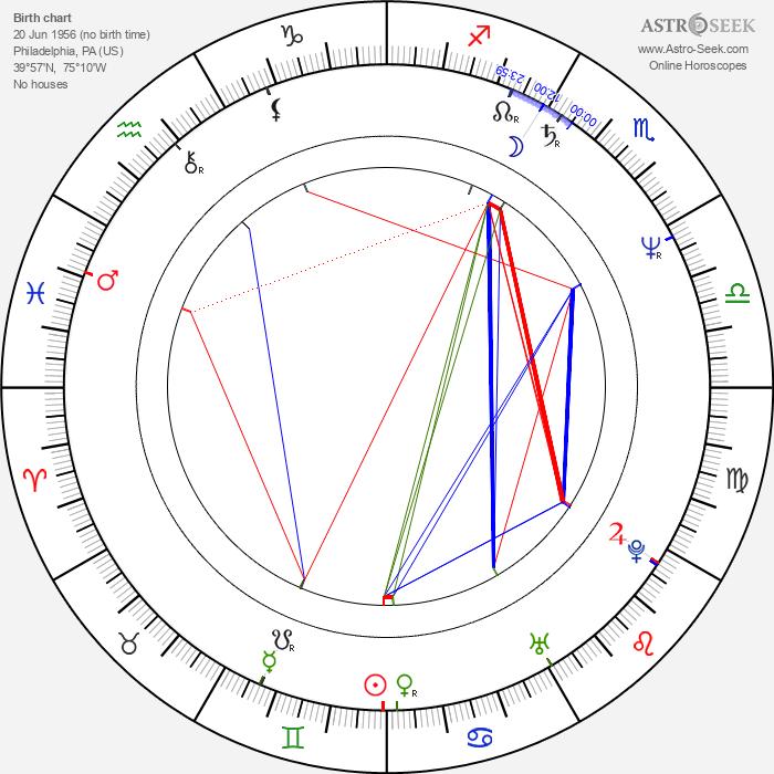 Michael Corbett - Astrology Natal Birth Chart
