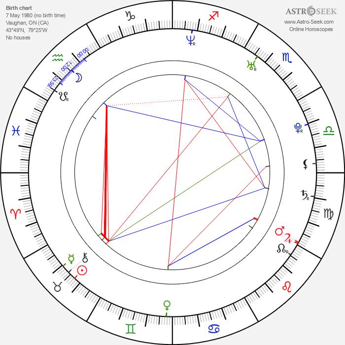 Michael Coristine - Astrology Natal Birth Chart