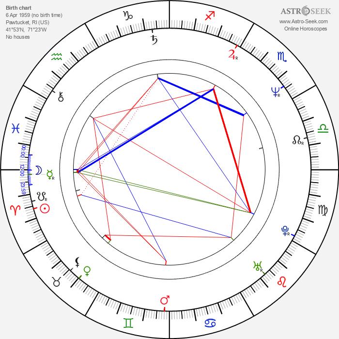 Michael Corrente - Astrology Natal Birth Chart