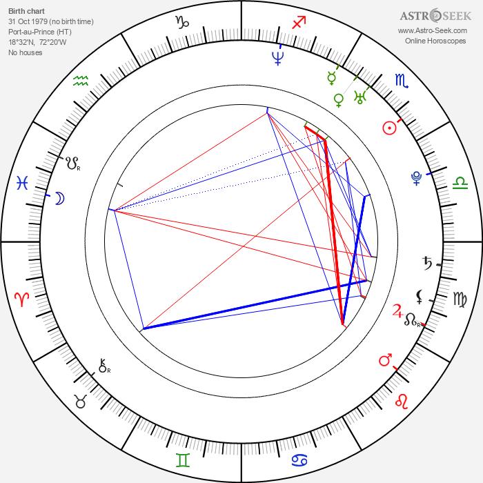 Michael Cox - Astrology Natal Birth Chart
