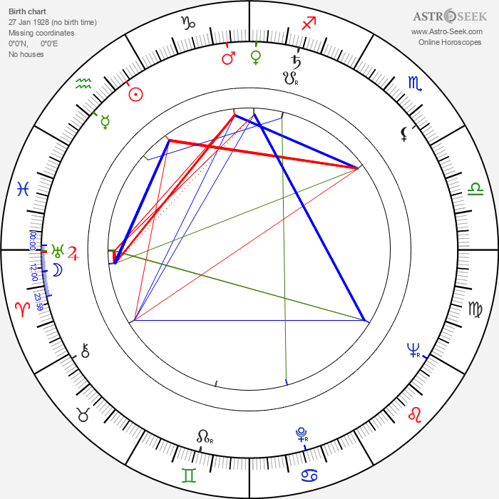 Michael Craig - Astrology Natal Birth Chart