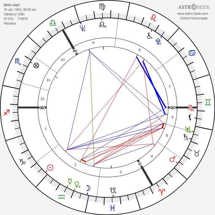 Michael Crawford - Astrology Natal Birth Chart