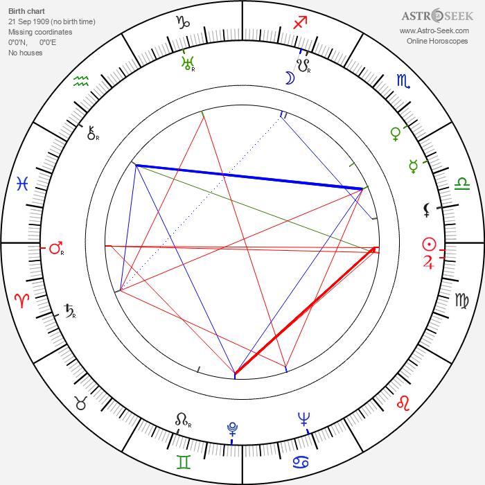 Michael Creswell - Astrology Natal Birth Chart