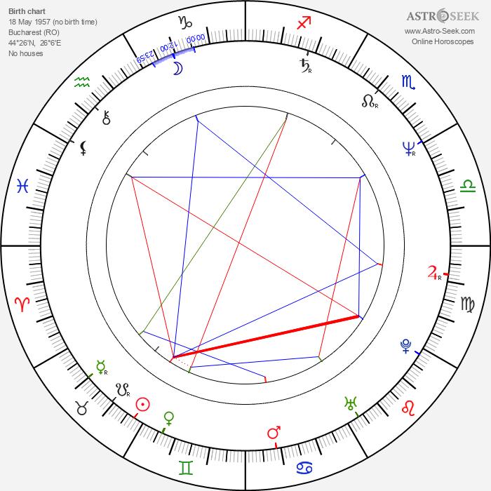 Michael Cretu - Astrology Natal Birth Chart