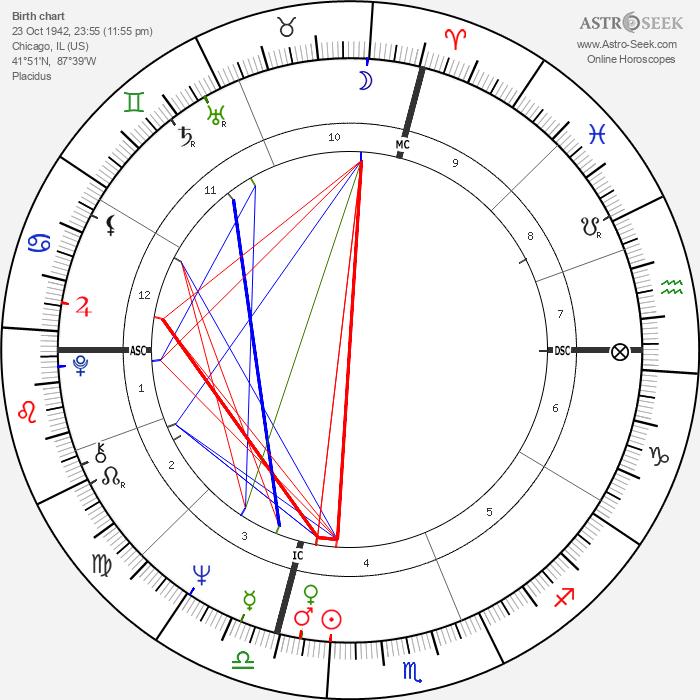 Michael Crichton - Astrology Natal Birth Chart