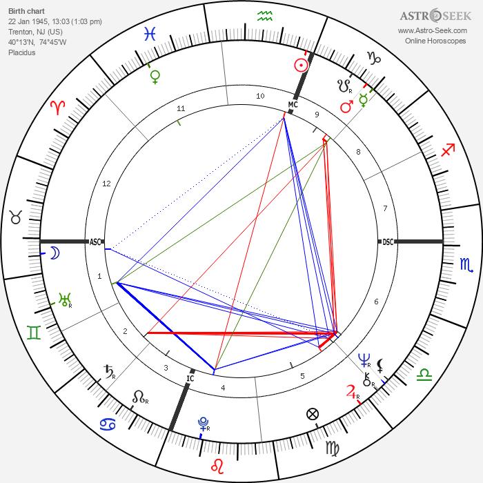 Michael Cristofer - Astrology Natal Birth Chart