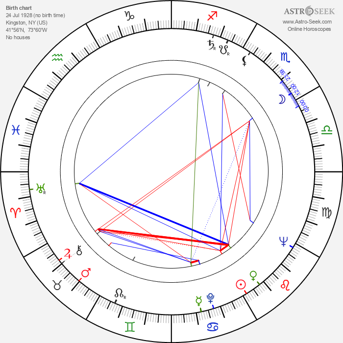 Michael Currie - Astrology Natal Birth Chart