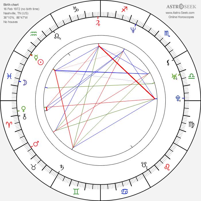 Michael D'Anna - Astrology Natal Birth Chart