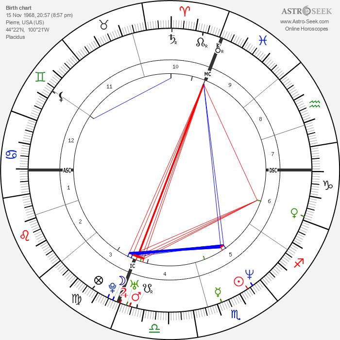 Michael Damon - Astrology Natal Birth Chart