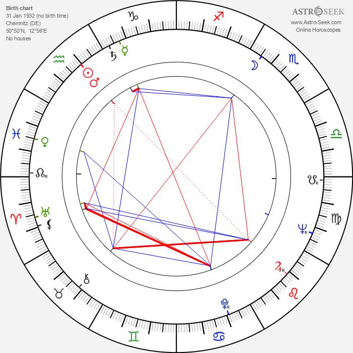 Michael Degen - Astrology Natal Birth Chart