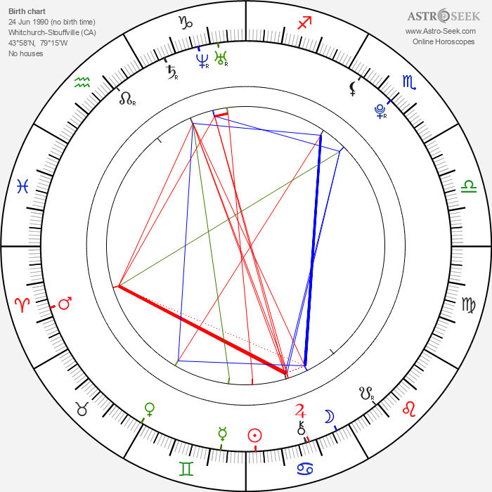 Michael Del Zotto - Astrology Natal Birth Chart