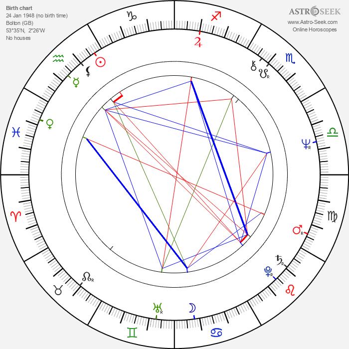 Michael Des Barres - Astrology Natal Birth Chart