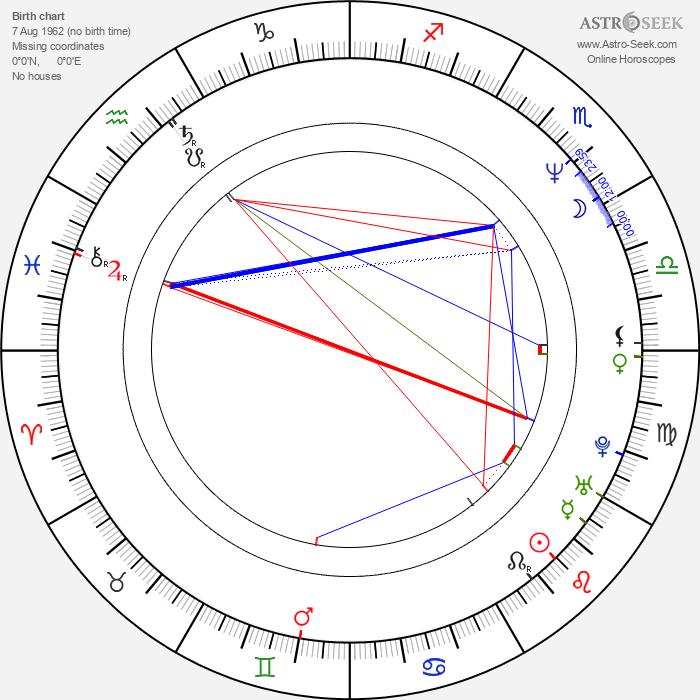 Michael Desante - Astrology Natal Birth Chart