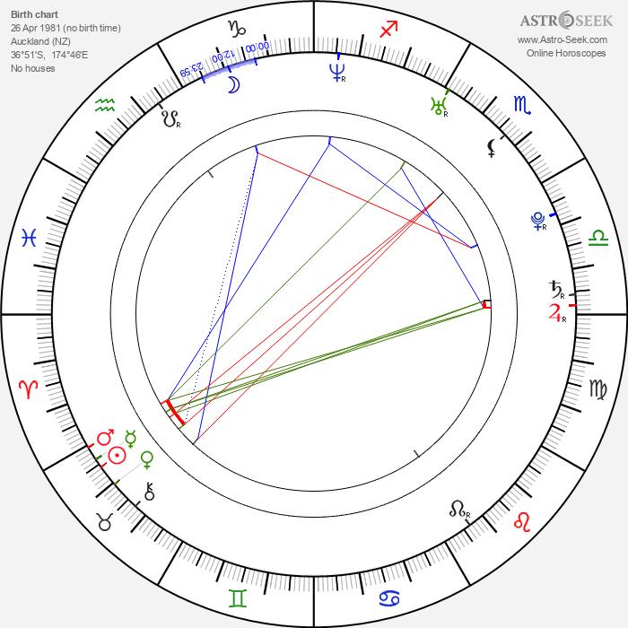Michael Dorman - Astrology Natal Birth Chart