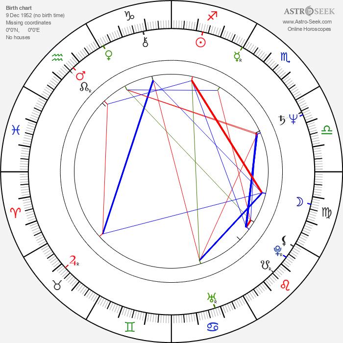 Michael Dorn - Astrology Natal Birth Chart