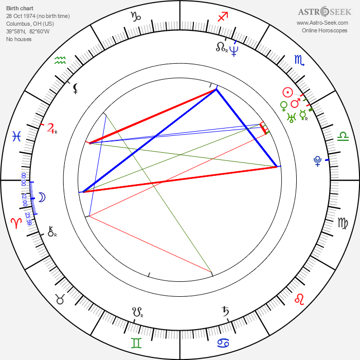 Michael Dougherty - Astrology Natal Birth Chart