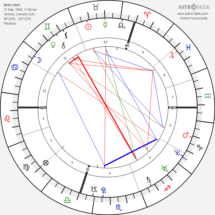 Michael Dunahee - Astrology Natal Birth Chart