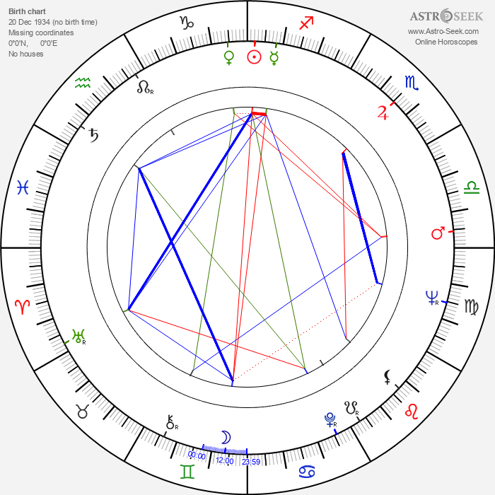 Michael Dunn - Astrology Natal Birth Chart