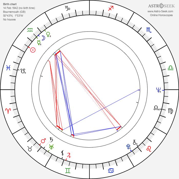 Michael E. Briant - Astrology Natal Birth Chart