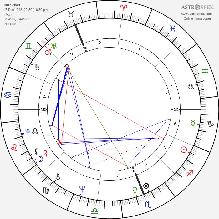 Michael Edgley - Astrology Natal Birth Chart