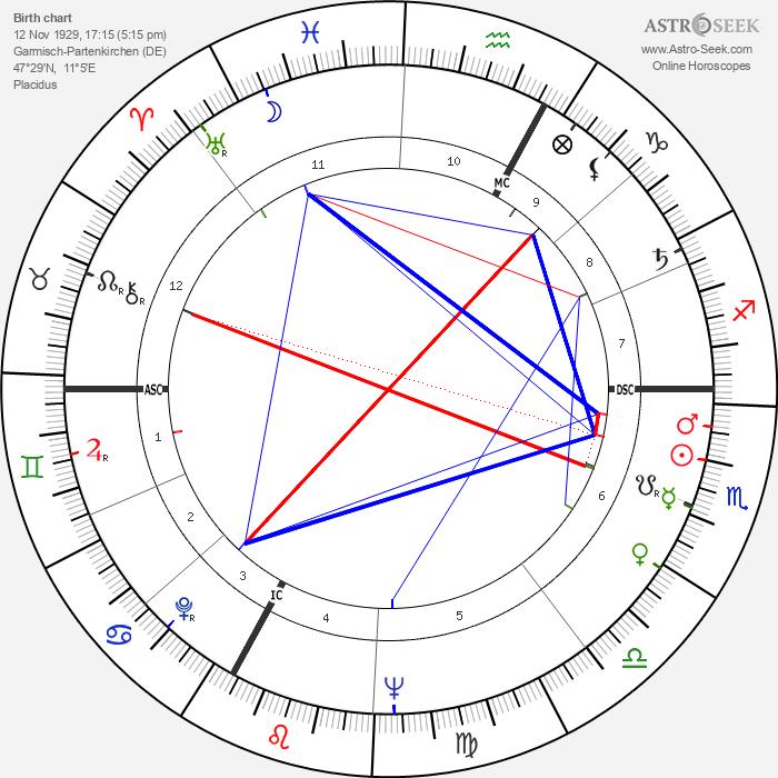 Michael Ende - Astrology Natal Birth Chart