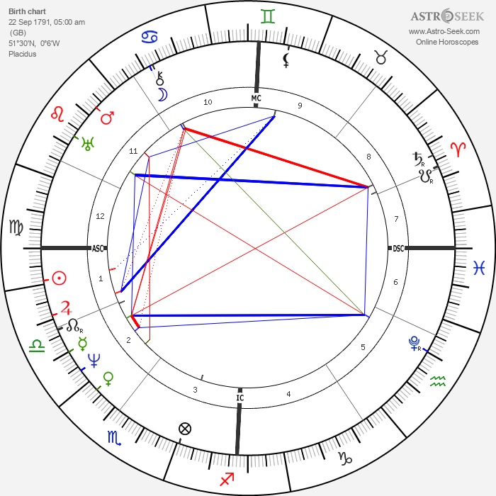 Michael Faraday - Astrology Natal Birth Chart