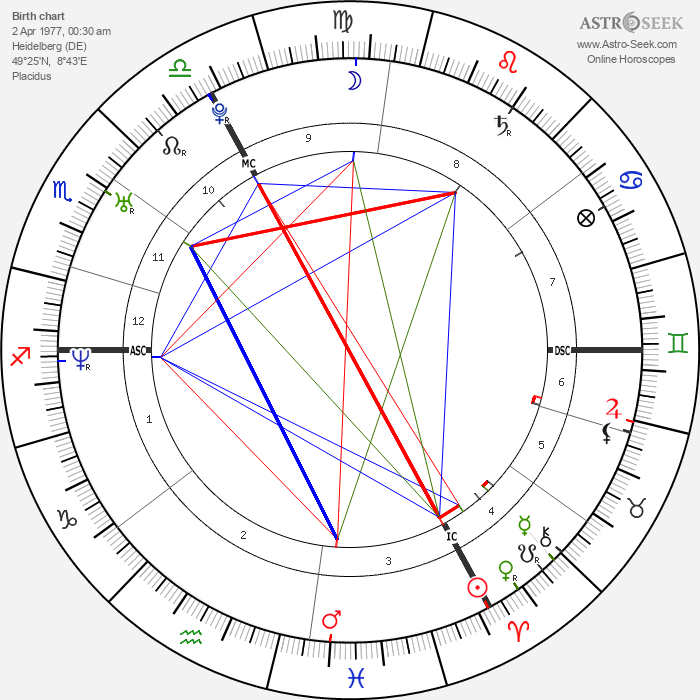 Michael Fassbender - Astrology Natal Birth Chart