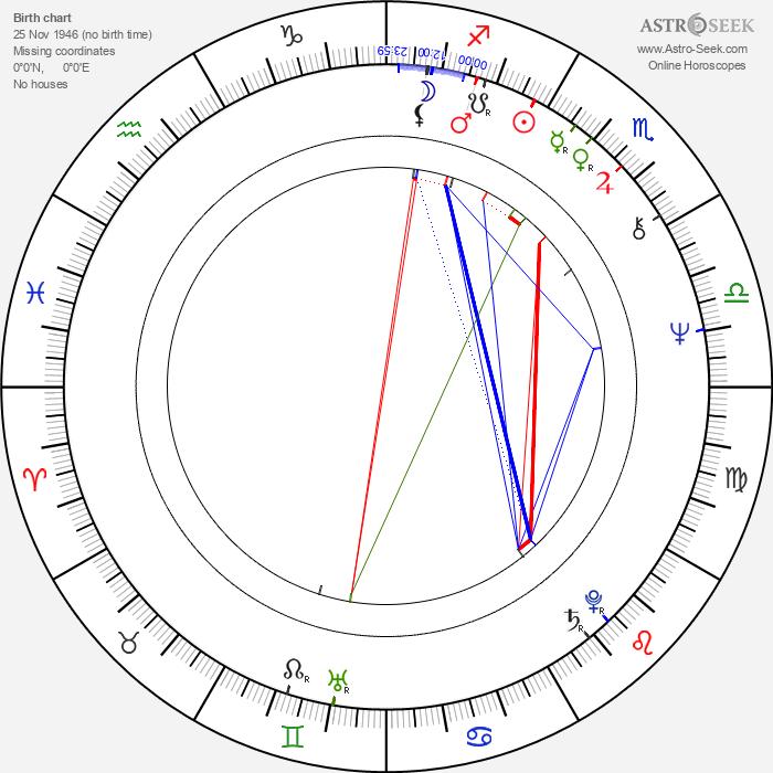 Michael Feast - Astrology Natal Birth Chart