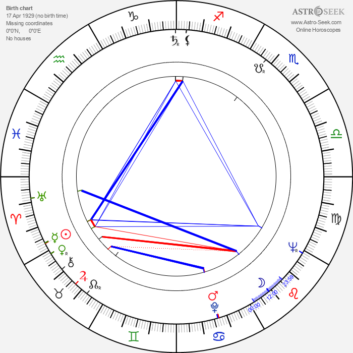 Michael Forest - Astrology Natal Birth Chart