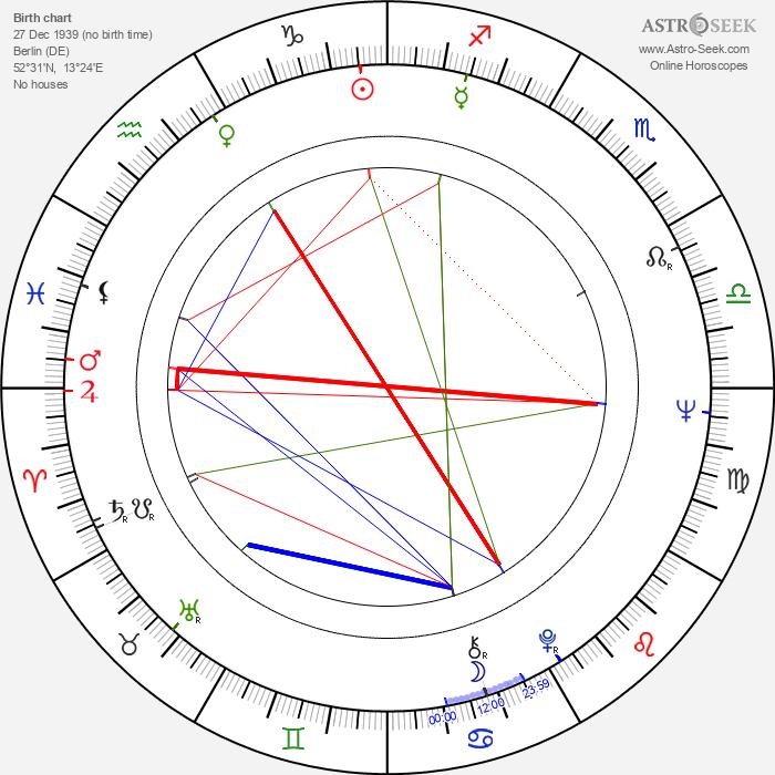 Michael Gahr - Astrology Natal Birth Chart