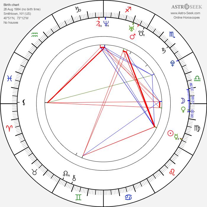 Michael Galeota - Astrology Natal Birth Chart
