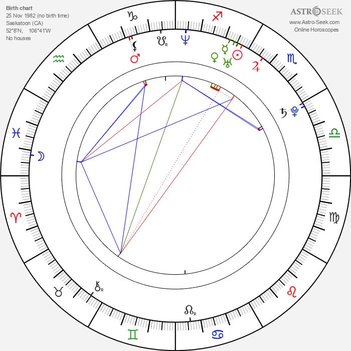 Michael Garnett - Astrology Natal Birth Chart