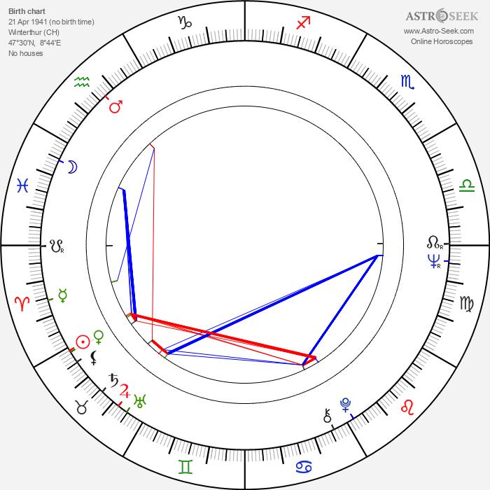 Michael Gempart - Astrology Natal Birth Chart