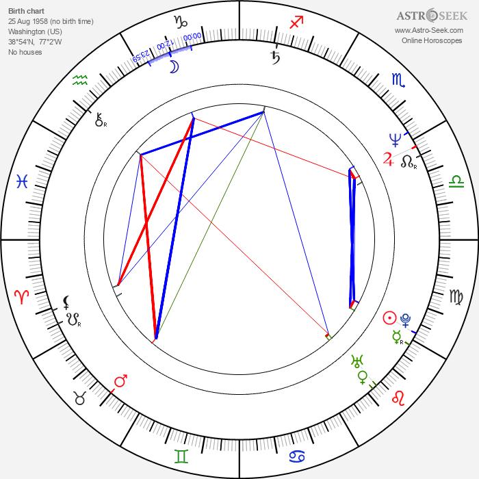 Michael Genet - Astrology Natal Birth Chart