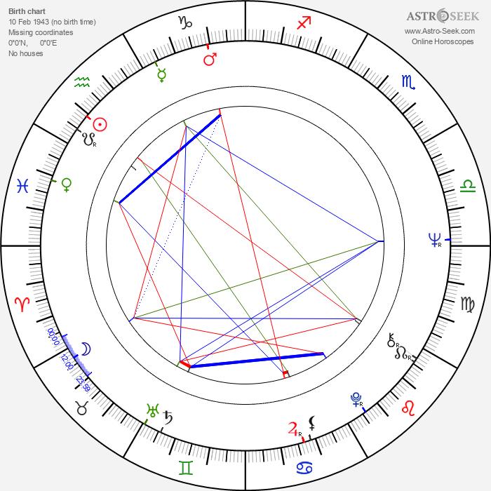 Michael Gerber - Astrology Natal Birth Chart