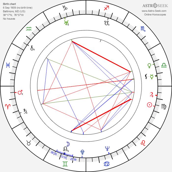 Michael Gordon - Astrology Natal Birth Chart