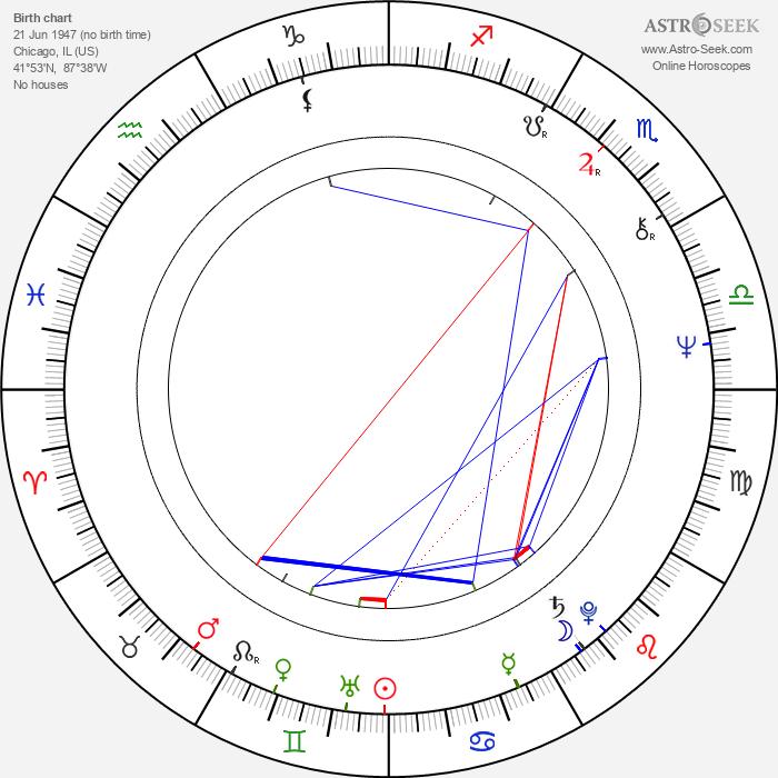 Michael Gross - Astrology Natal Birth Chart