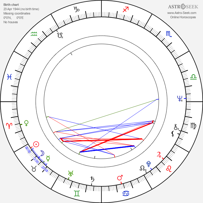 Michael Habeck - Astrology Natal Birth Chart