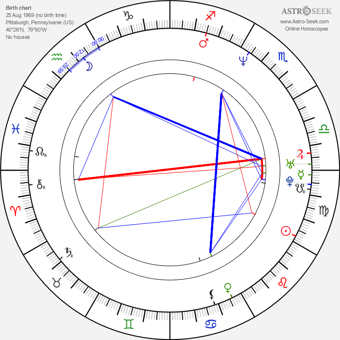 Michael Haboush - Astrology Natal Birth Chart